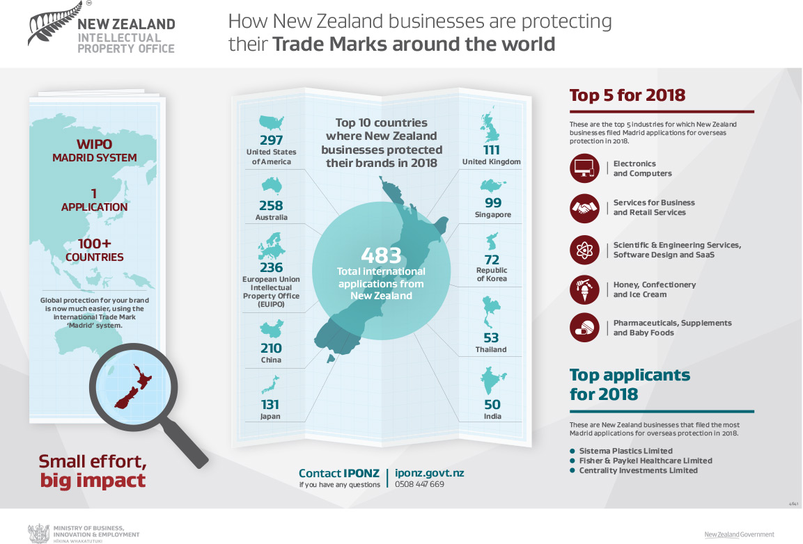 International trade marks   Intellectual Property Office of New Zealand