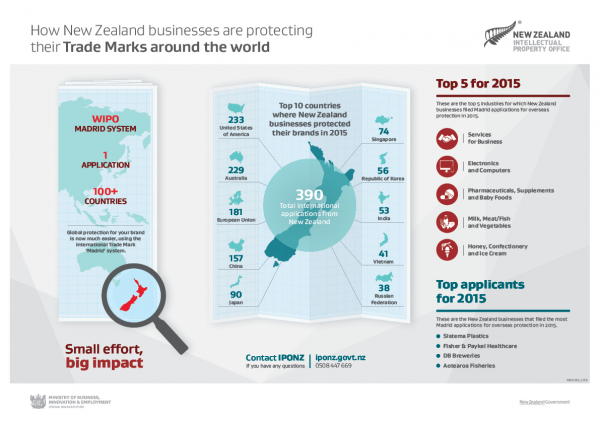 [Image] Madrid infographic - How NZ businesses are protecting their trade marks.